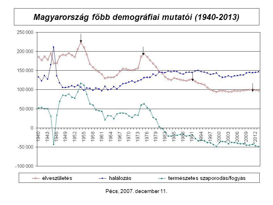 Pécs, 2007. december 11. Magyarország főbb demográfiai mutatói (1940-2013)