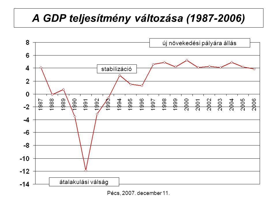 Pécs, 2007. december 11. Az egy főre jutó GDP az európai régiók átlagában, 2005 75,0% 65,1%