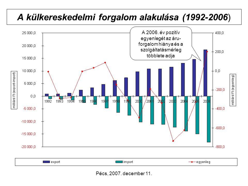 Pécs, 2007. december 11. A külkereskedelmi forgalom alakulása (1992-2006) A 2006.