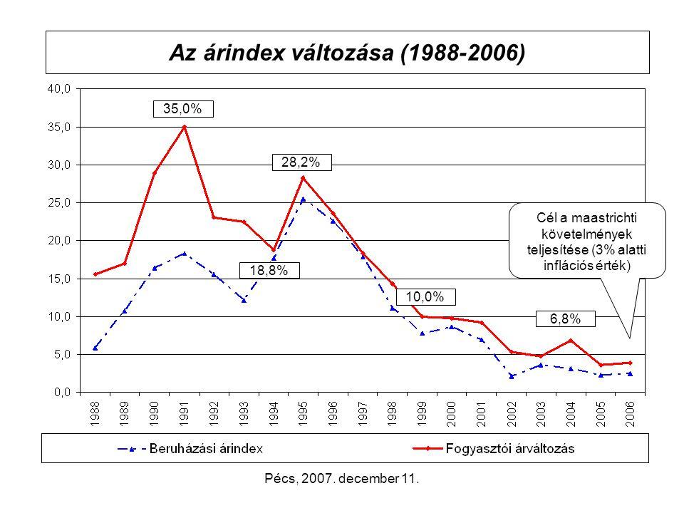 Pécs, 2007. december 11. A népességszám változása 1990-2006. években emelkedőszintentartó csökkenő