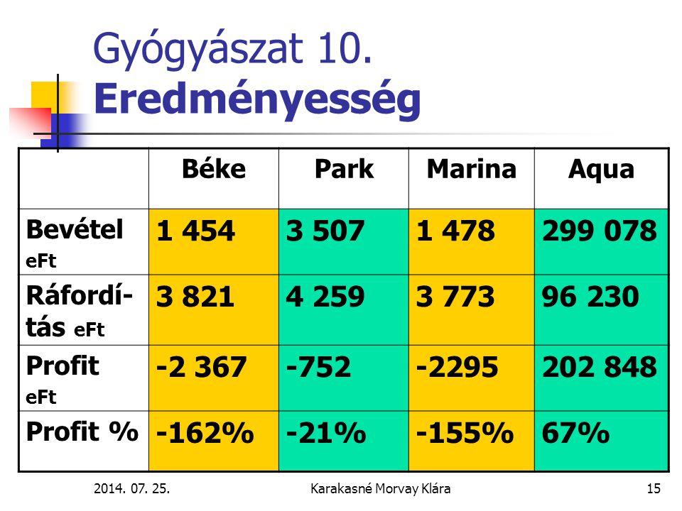 2014.07. 25.Karakasné Morvay Klára15 Gyógyászat 10.