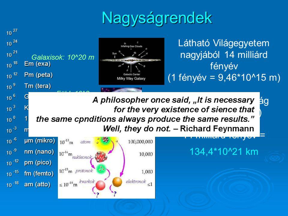 Em (exa) Pm (peta) Tm (tera) Gm (giga) Km (kilo) 1 méter mm (milli) μm (mikro) nm (nano) pm (pico) fm (femto) am (atto) 1010 10 10 10 10 10 10 10 10 10 10 10 10 10 2724 21 18 12 9 6 3 0 -3 -6 -9 -12 -15 -18 Nagyságrendek Föld: 10^8 m Galaxisok: 10^20 m Látható Világegyetem nagyjából 14 milliárd fényév (1 fényév = 9,46*10^15 m) (Föld – Hold távolság 1 fénymásodperc) 14 milliárd fényév = 134,4*10^21 km