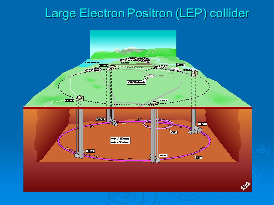 Large Electron Positron (LEP) collider