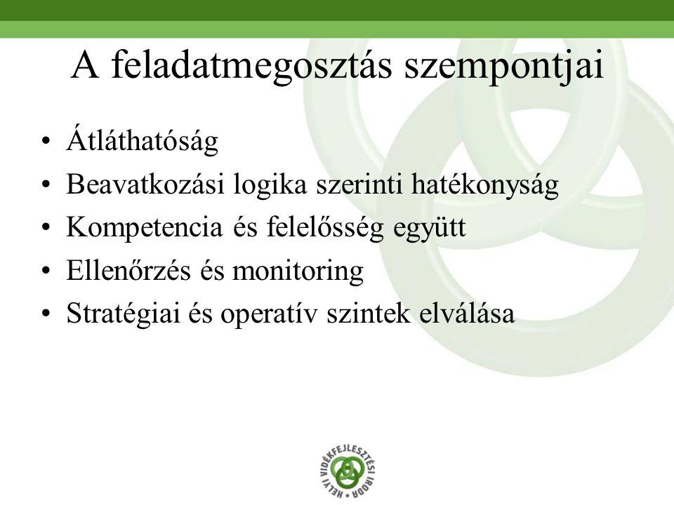 A feladatmegosztás szempontjai Átláthatóság Beavatkozási logika szerinti hatékonyság Kompetencia és felelősség együtt Ellenőrzés és monitoring Stratég