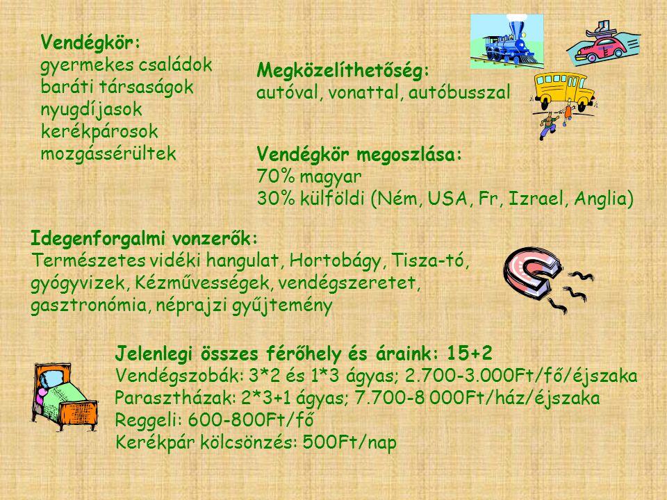 GESZTINÉ KÜRTI ILONA 5340-Kunhegyes Széchenyi út 38/a +36 (59) 530-065 +36 (30) 9786-098 http://falusi.hu/geszti-haz gesztineica@t-online.hu