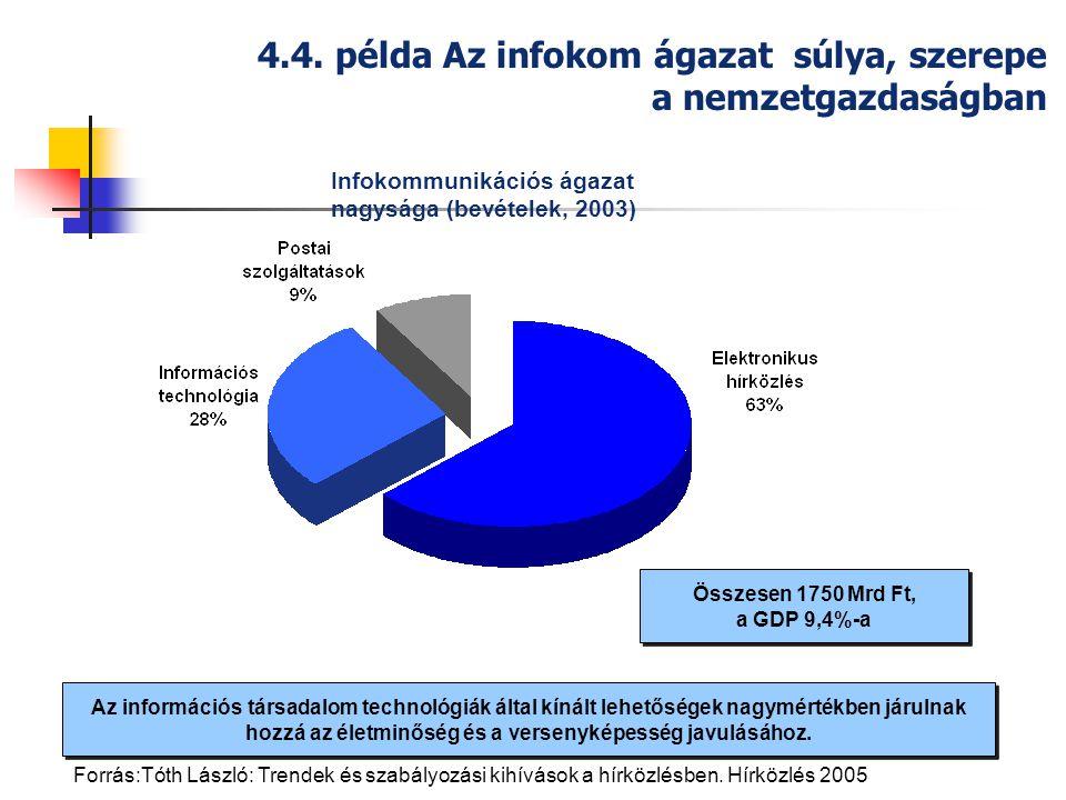 4.4. példa Az infokom ágazat súlya, szerepe a nemzetgazdaságban Az információs társadalom technológiák által kínált lehetőségek nagymértékben járulnak