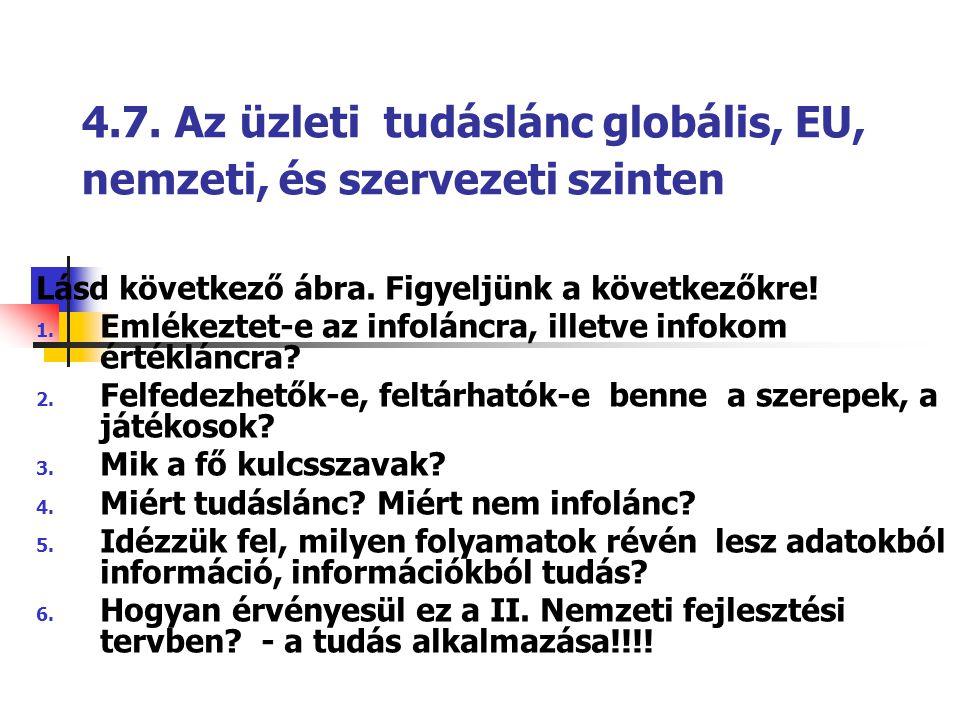 4.7. Az üzleti tudáslánc globális, EU, nemzeti, és szervezeti szinten Lásd következő ábra. Figyeljünk a következőkre! 1. Emlékeztet-e az infoláncra, i