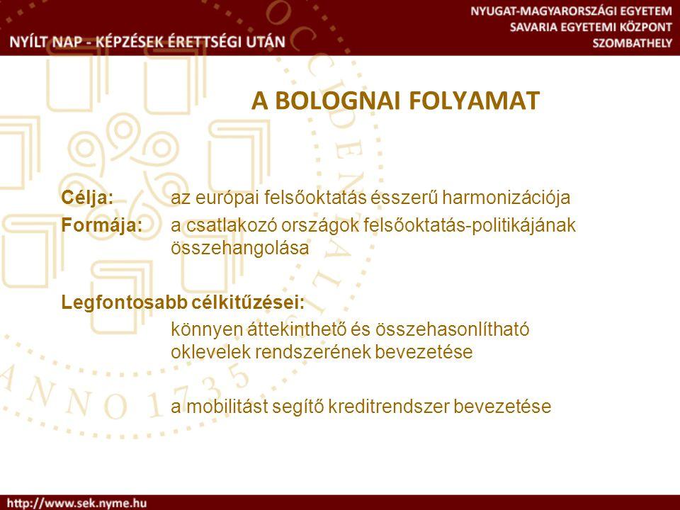 A BOLOGNAI FOLYAMAT Célja: az európai felsőoktatás ésszerű harmonizációja Formája: a csatlakozó országok felsőoktatás-politikájának összehangolása Leg