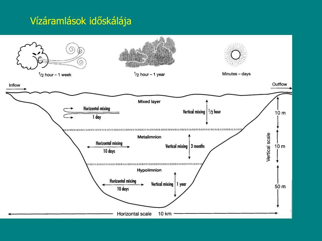 Vízáramlások időskálája