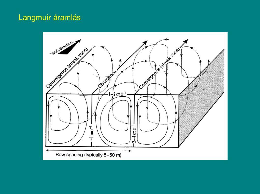 Langmuir áramlás