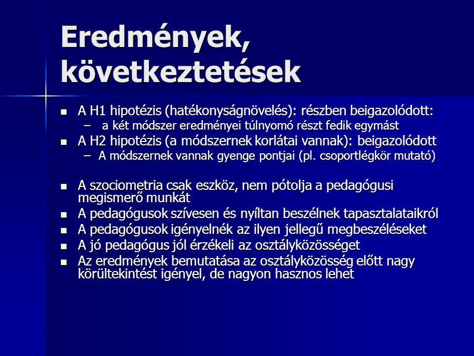 Eredmények, következtetések A H1 hipotézis (hatékonyságnövelés): részben beigazolódott: A H1 hipotézis (hatékonyságnövelés): részben beigazolódott: –
