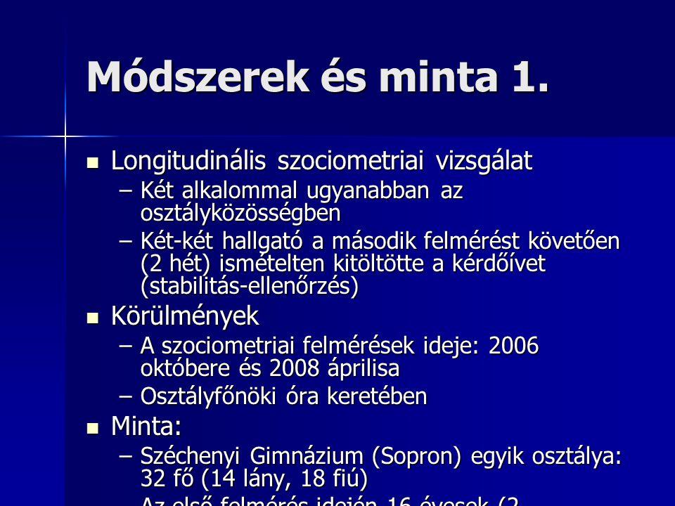 Módszerek és minta 1. Longitudinális szociometriai vizsgálat Longitudinális szociometriai vizsgálat –Két alkalommal ugyanabban az osztályközösségben –