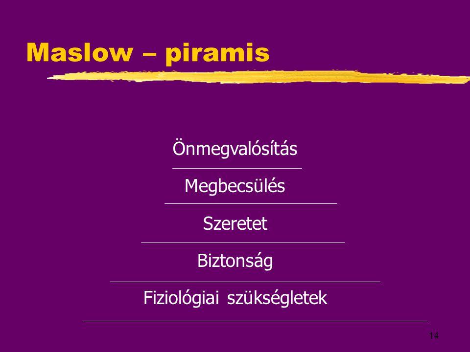 14 Maslow – piramis Önmegvalósítás Megbecsülés Szeretet Biztonság Fiziológiai szükségletek