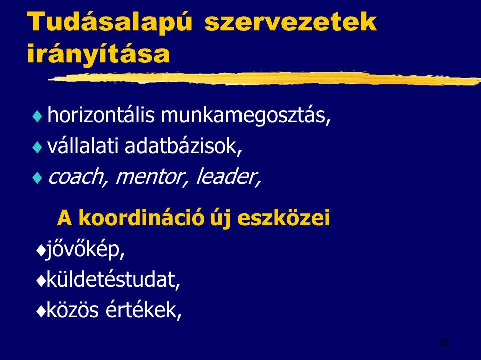 22 Tudásalapú szervezetek irányítása  horizontális munkamegosztás,  vállalati adatbázisok,  coach, mentor, leader, A koordináció új eszközei  jővő