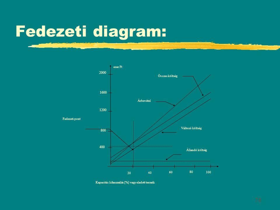 76 Fedezeti diagram: Fedezeti pont 20 40 100 80 60 ezer Ft 400 1200 1600 800 Kapacitás kihasználás [%] vagy eladott termék Állandó költség Változó köl