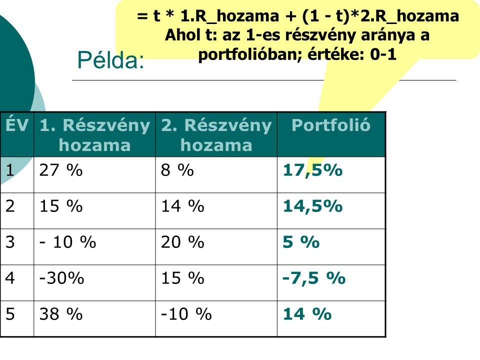 = t * 1.R_hozama + (1 - t)*2.R_hozama Ahol t: az 1-es részvény aránya a portfolióban; értéke: 0-1 Példa: ÉV1. Részvény hozama 2. Részvény hozama Portf
