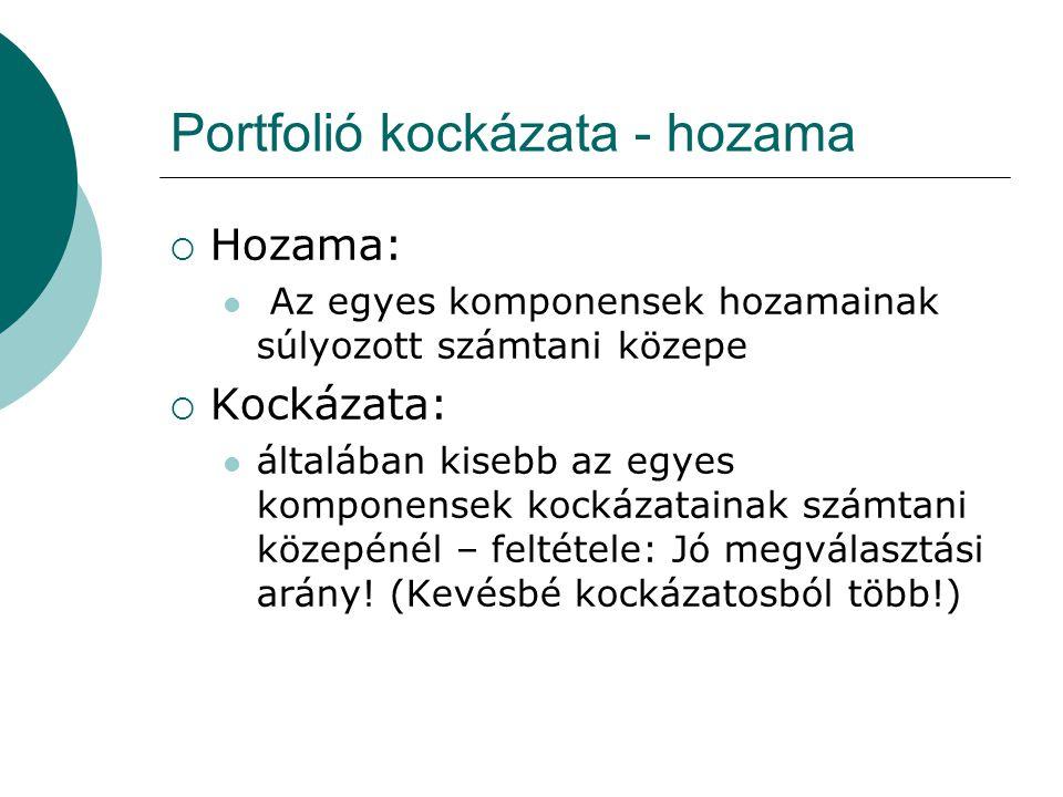 Portfolió kockázata - hozama  Hozama: Az egyes komponensek hozamainak súlyozott számtani közepe  Kockázata: általában kisebb az egyes komponensek kockázatainak számtani közepénél – feltétele: Jó megválasztási arány.