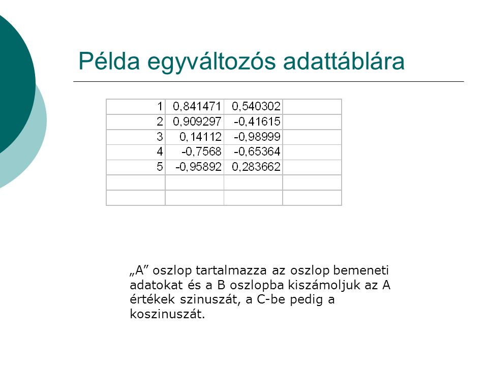 """Példa egyváltozós adattáblára """"A"""" oszlop tartalmazza az oszlop bemeneti adatokat és a B oszlopba kiszámoljuk az A értékek szinuszát, a C-be pedig a ko"""