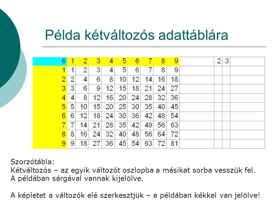 Példa kétváltozós adattáblára Szorzótábla: Kétváltozós – az egyik változót oszlopba a másikat sorba vesszük fel. A példában sárgával vannak kijelölve.