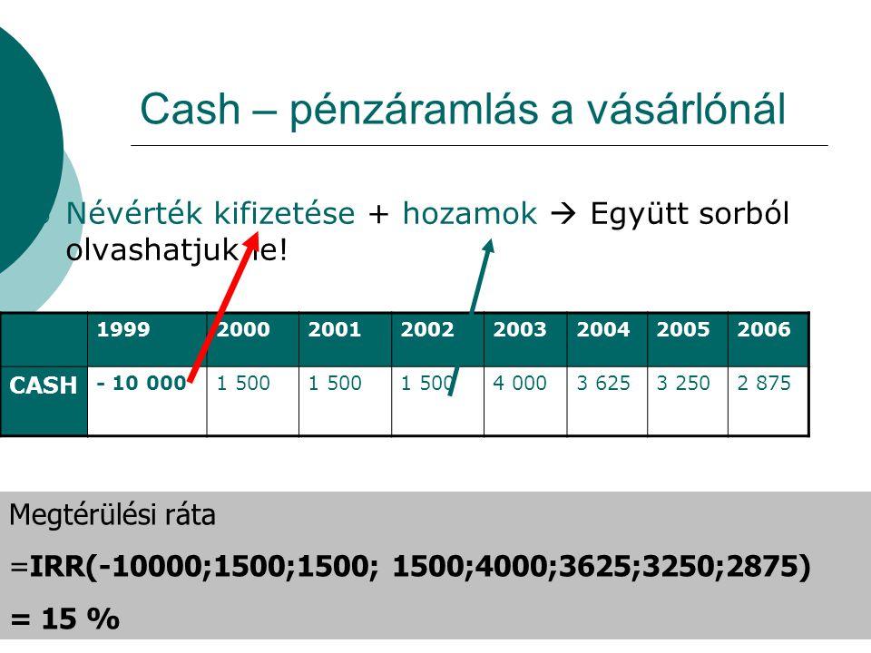 Cash – pénzáramlás a vásárlónál  Névérték kifizetése + hozamok  Együtt sorból olvashatjuk le! 19992000200120022003200420052006 CASH - 10 0001 500 4