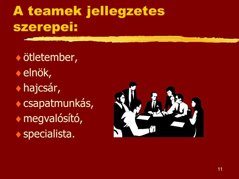 11 A teamek jellegzetes szerepei:  ötletember,  elnök,  hajcsár,  csapatmunkás,  megvalósító,  specialista.