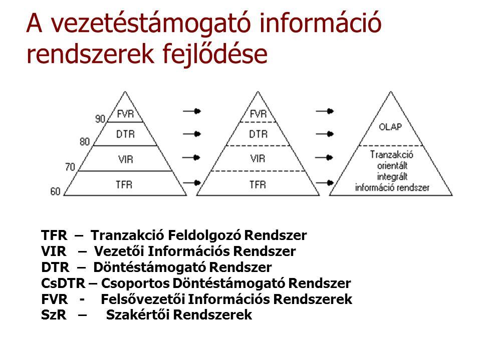 A vezetéstámogató információ rendszerek fejlődése TFR – Tranzakció Feldolgozó Rendszer VIR – Vezetői Információs Rendszer DTR – Döntéstámogató Rendsze