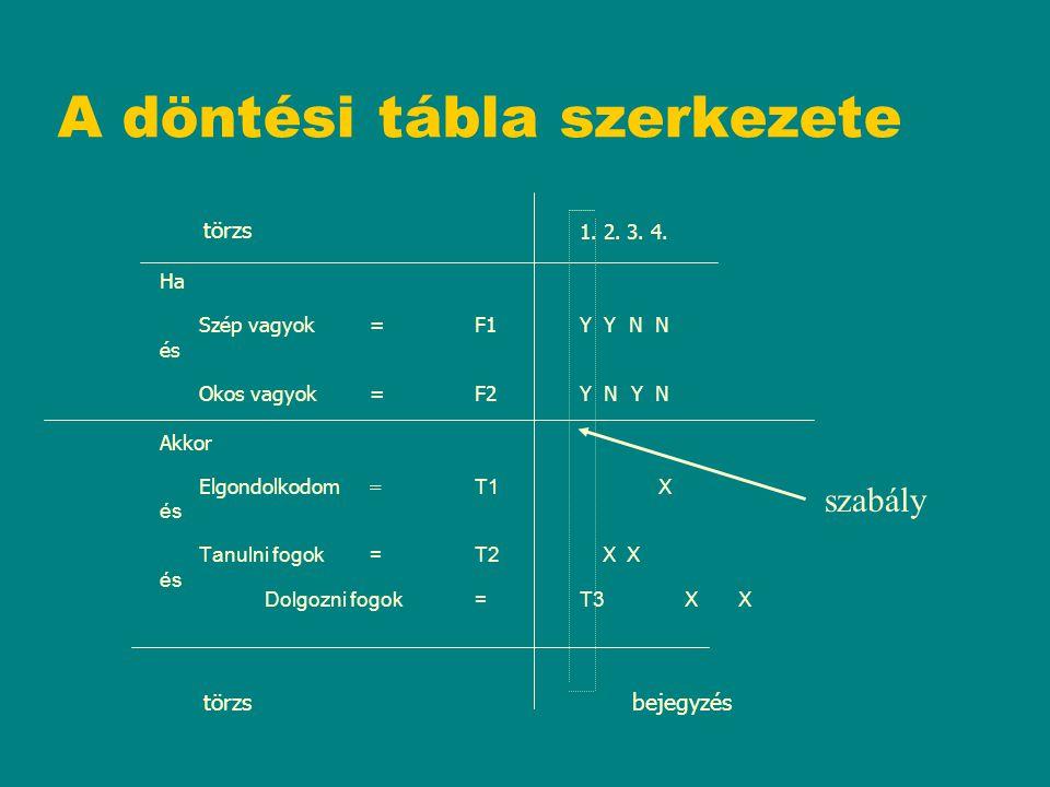 A döntési tábla szerkezete 1. 2. 3. 4. Ha Szép vagyok=F1Y Y N N és Okos vagyok=F2Y N Y N Akkor Elgondolkodom = T1 X és Tanulni fogok=T2 X X és Dolgozn