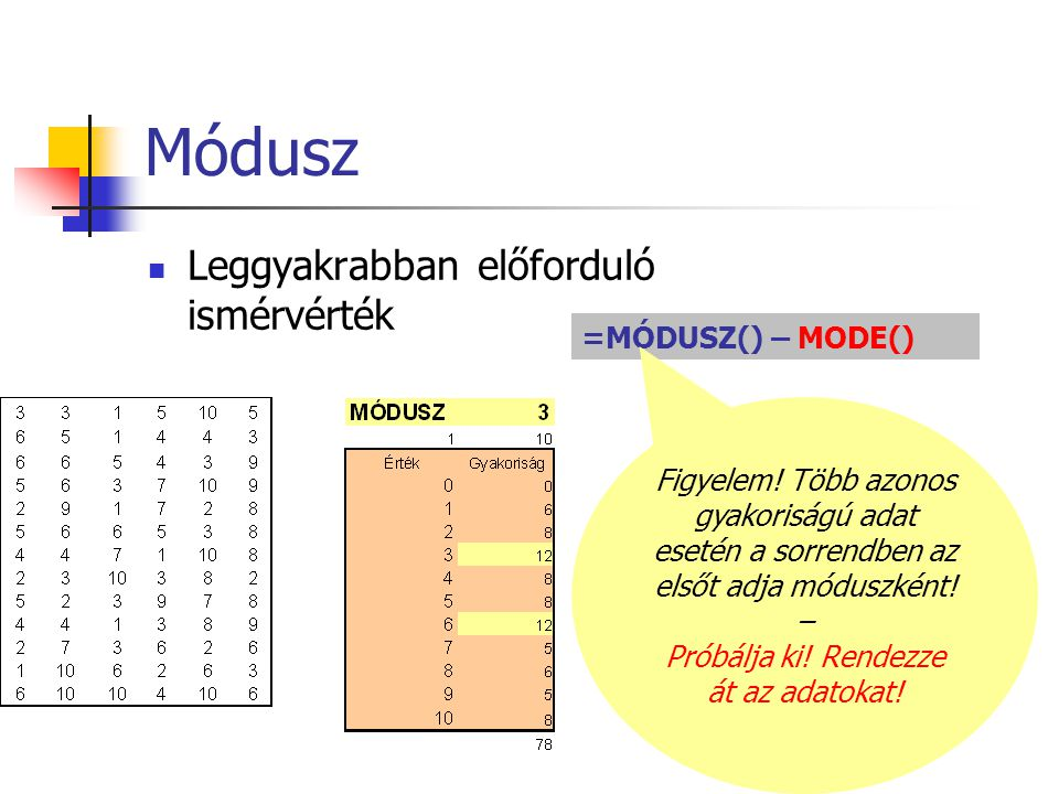 Módusz Leggyakrabban előforduló ismérvérték =MÓDUSZ() – MODE() Figyelem! Több azonos gyakoriságú adat esetén a sorrendben az elsőt adja móduszként! –