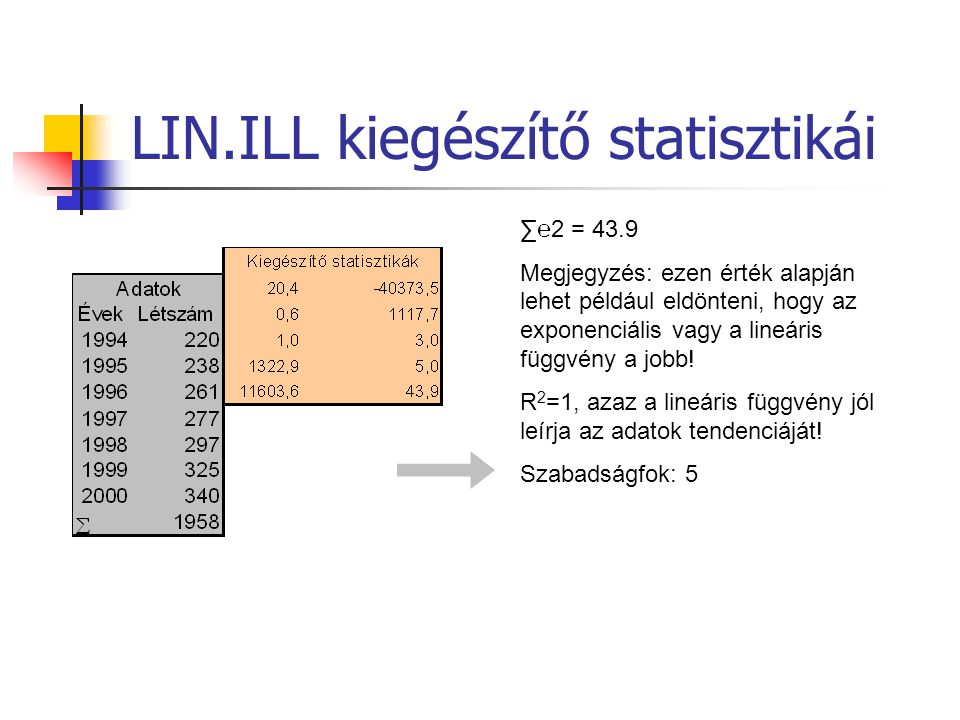 LIN.ILL kiegészítő statisztikái ∑℮2 = 43.9 Megjegyzés: ezen érték alapján lehet például eldönteni, hogy az exponenciális vagy a lineáris függvény a jo