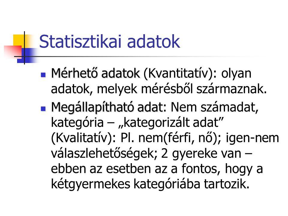 Statisztikai adatok Mérhető adatok Mérhető adatok (Kvantitatív): olyan adatok, melyek mérésből származnak. Megállapítható adat Megállapítható adat: Ne