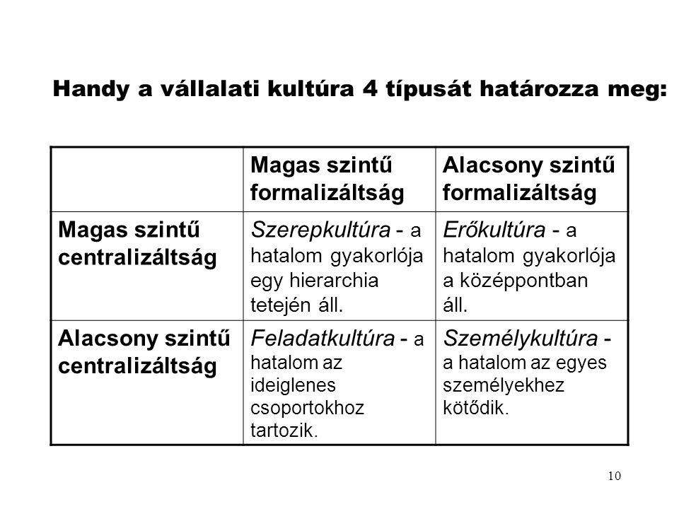 10 Handy a vállalati kultúra 4 típusát határozza meg: Magas szintű formalizáltság Alacsony szintű formalizáltság Magas szintű centralizáltság Szerepku