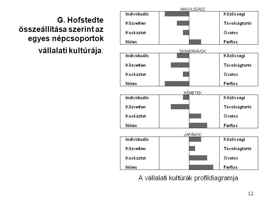 12 G. Hofstedte összeállítása szerint az egyes népcsoportok vállalati kultúrája: