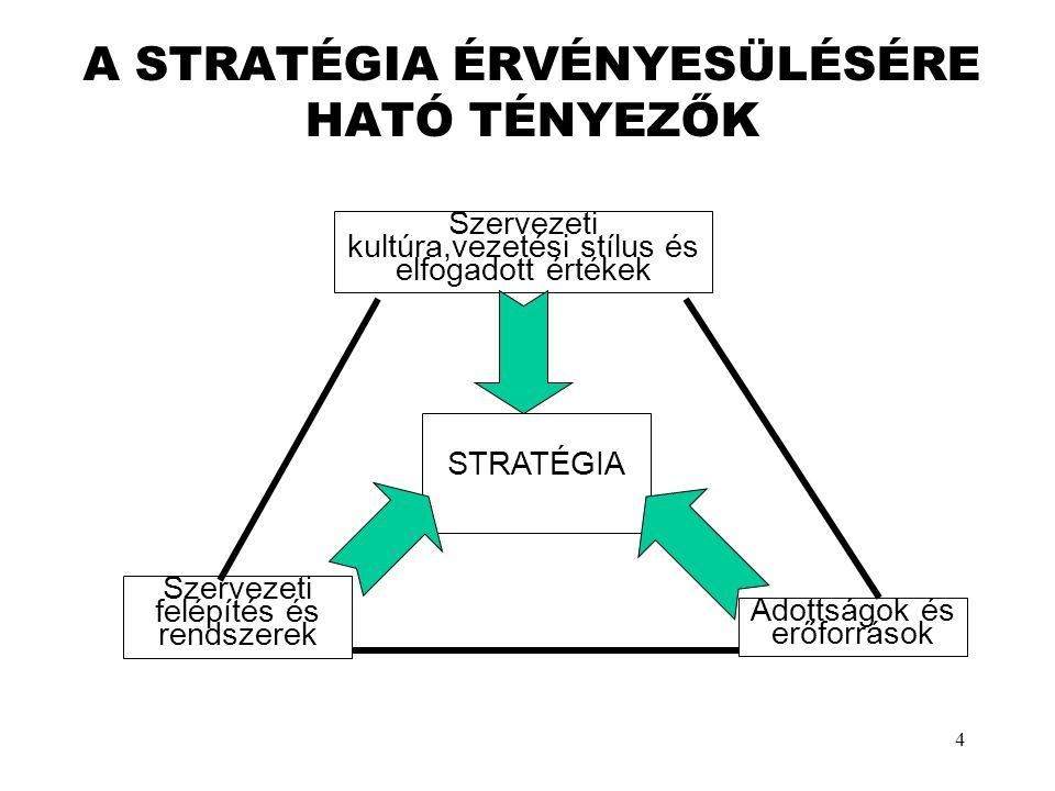 4 A STRATÉGIA ÉRVÉNYESÜLÉSÉRE HATÓ TÉNYEZŐK Adottságok és erőforrások Szervezeti felépítés és rendszerek Szervezeti kultúra,vezetési stílus és elfogad