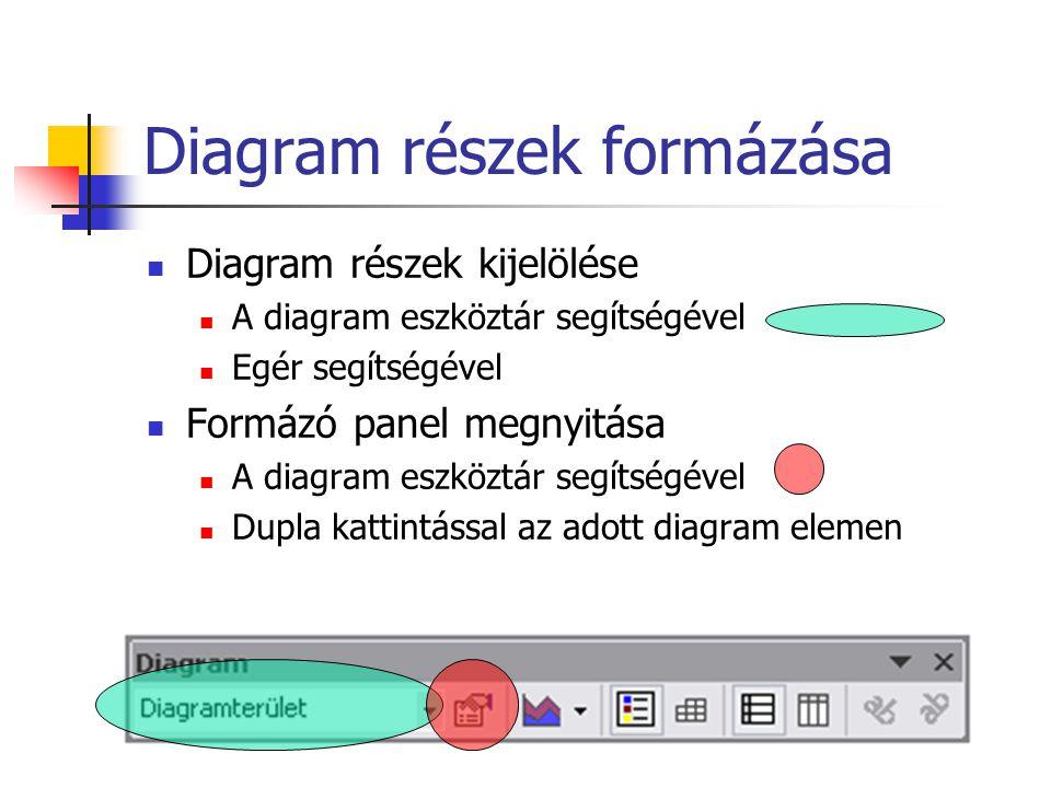 Diagram részek formázása Diagram részek kijelölése A diagram eszköztár segítségével Egér segítségével Formázó panel megnyitása A diagram eszköztár seg