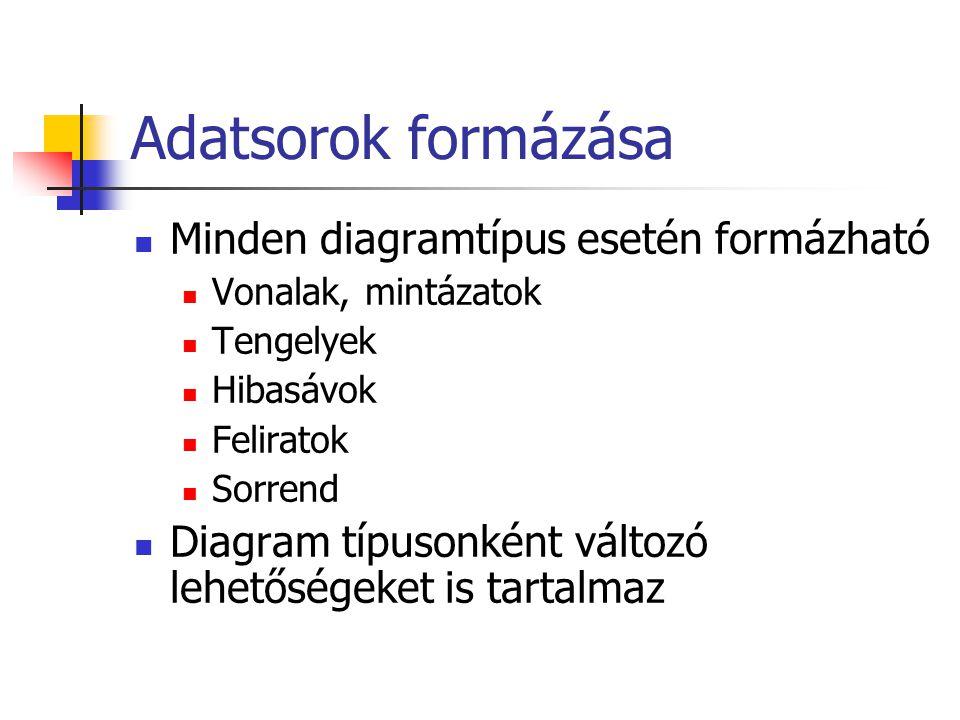 Adatsorok formázása Minden diagramtípus esetén formázható Vonalak, mintázatok Tengelyek Hibasávok Feliratok Sorrend Diagram típusonként változó lehető