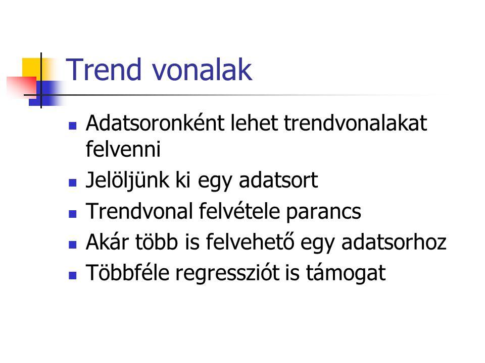 Trend vonalak Adatsoronként lehet trendvonalakat felvenni Jelöljünk ki egy adatsort Trendvonal felvétele parancs Akár több is felvehető egy adatsorhoz