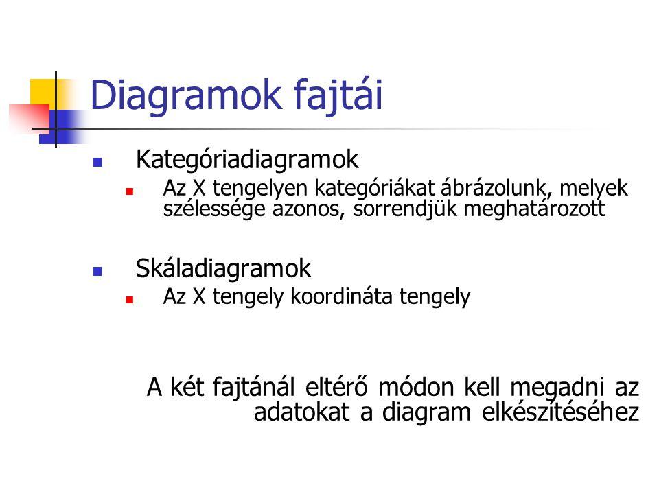 Diagramok fajtái Kategóriadiagramok Az X tengelyen kategóriákat ábrázolunk, melyek szélessége azonos, sorrendjük meghatározott Skáladiagramok Az X ten