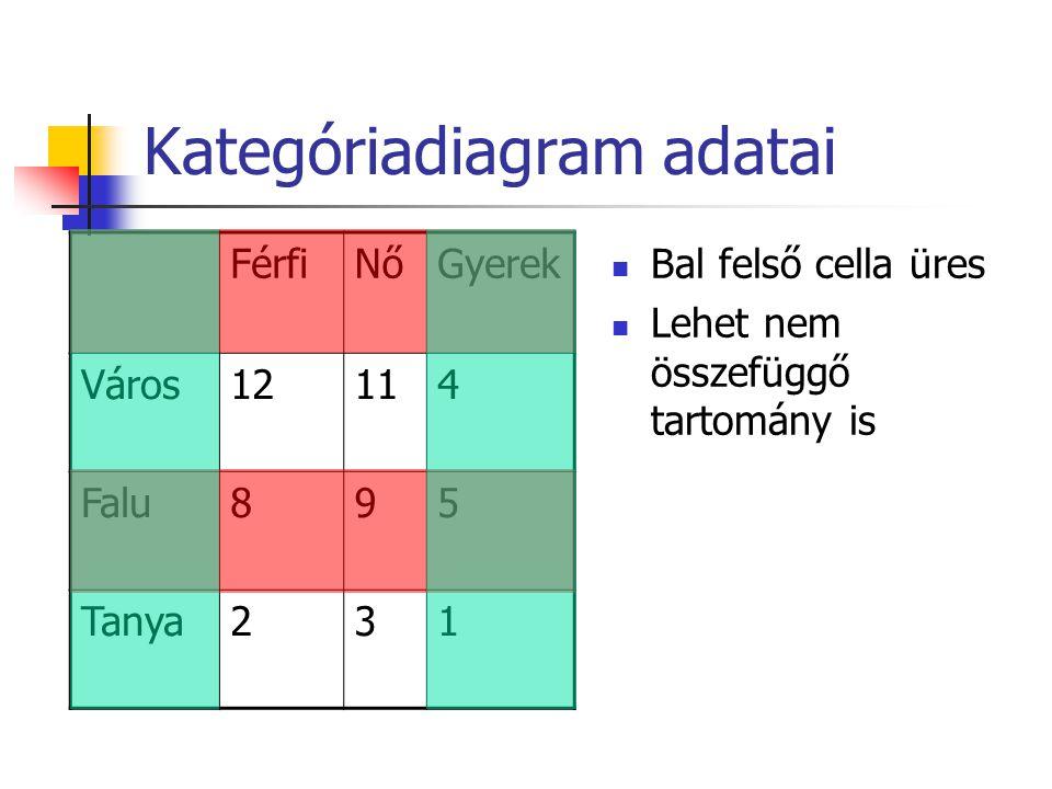 Kategóriadiagram adatai Bal felső cella üres Lehet nem összefüggő tartomány is FérfiNőGyerek Város12114 Falu895 Tanya231