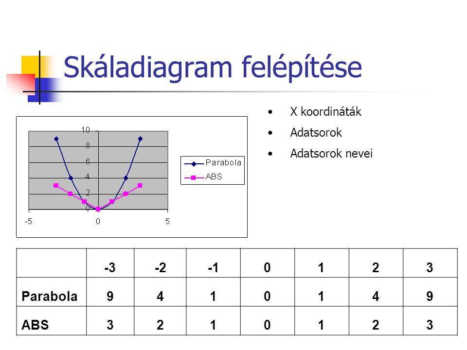 Skáladiagram felépítése -3-20123 Parabola9410149 ABS3210123 X koordináták Adatsorok Adatsorok nevei