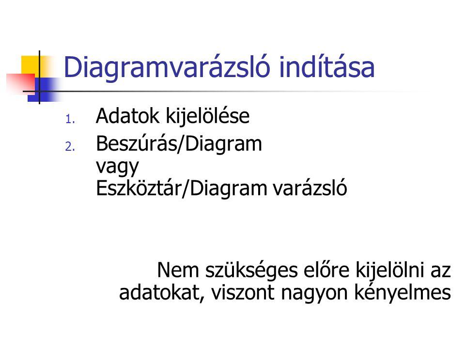 Diagramvarázsló indítása 1. Adatok kijelölése 2. Beszúrás/Diagram vagy Eszköztár/Diagram varázsló Nem szükséges előre kijelölni az adatokat, viszont n