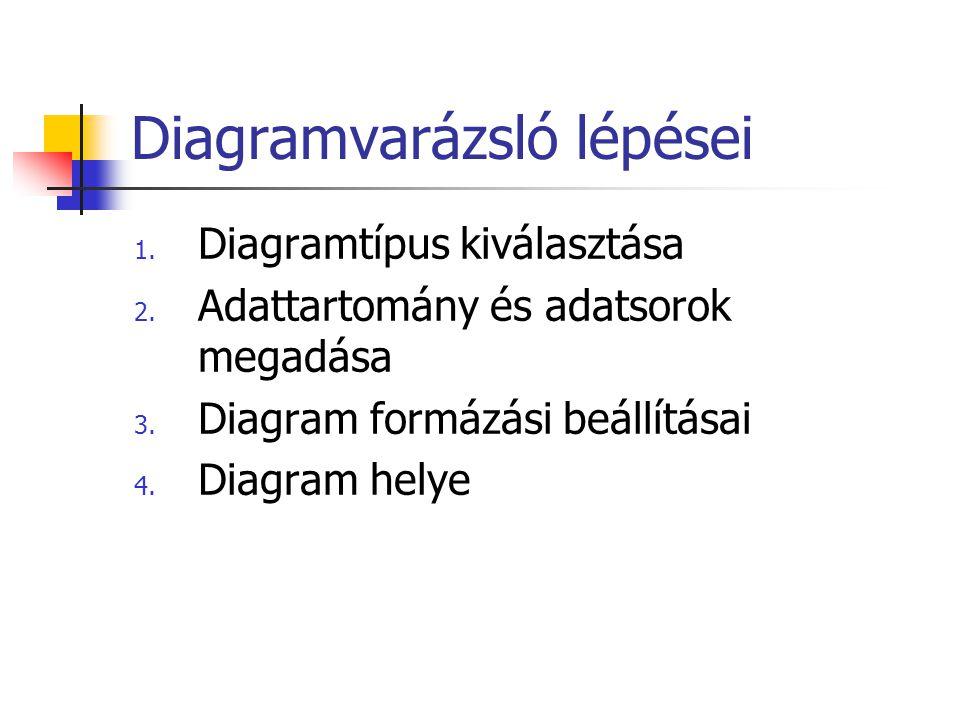 Diagramvarázsló lépései 1. Diagramtípus kiválasztása 2. Adattartomány és adatsorok megadása 3. Diagram formázási beállításai 4. Diagram helye