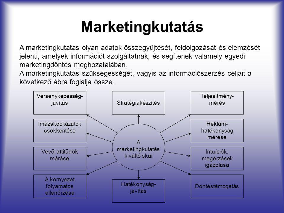 Marketingkutatás A marketingkutatás olyan adatok összegyűjtését, feldolgozását és elemzését jelenti, amelyek információt szolgáltatnak, és segítenek v