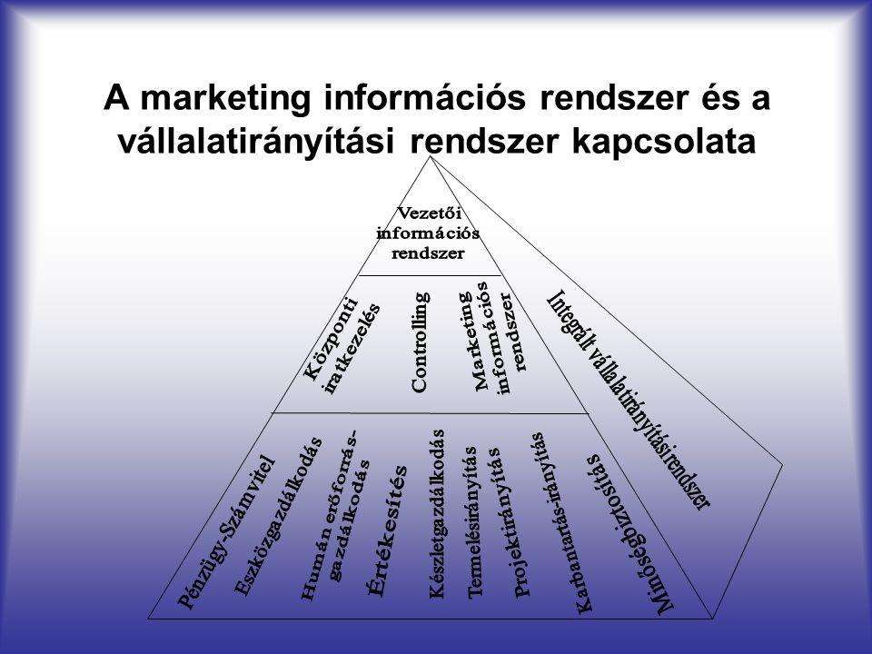 A marketing információs rendszer és a vállalatirányítási rendszer kapcsolata