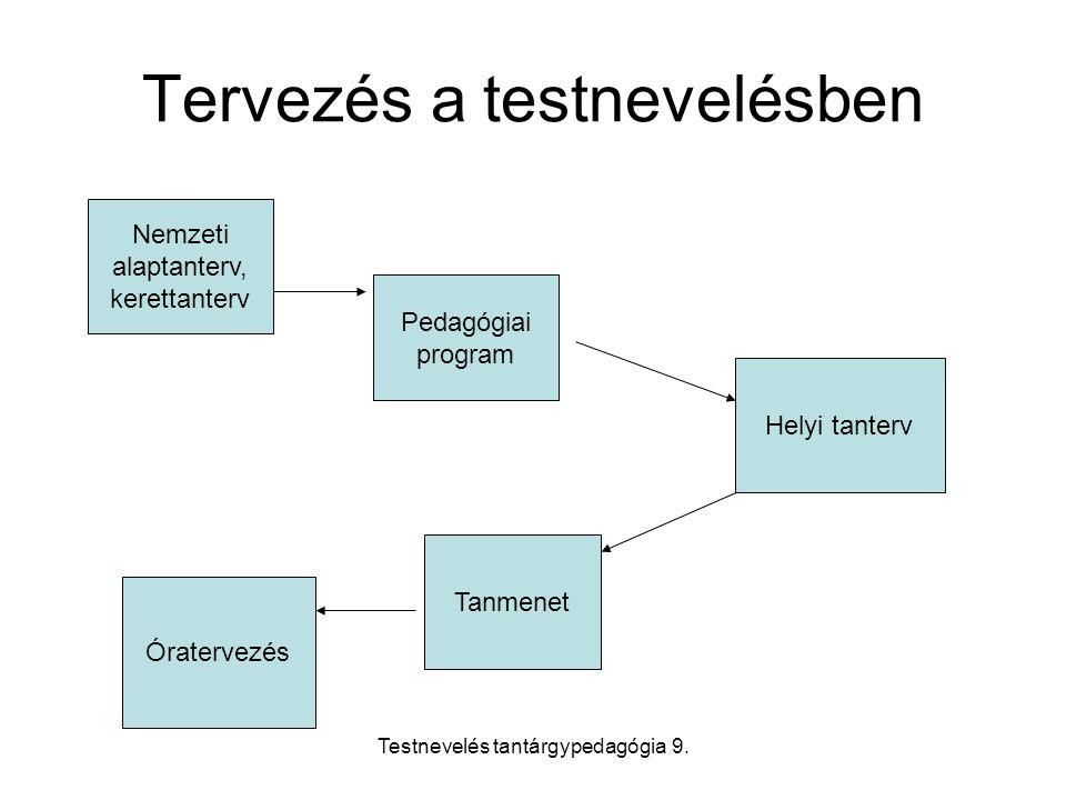 Testnevelés tantárgypedagógia 9.
