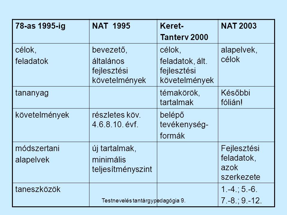 Testnevelés tantárgypedagógia 9. 78-as 1995-igNAT 1995Keret- Tanterv 2000 NAT 2003 célok, feladatok bevezető, általános fejlesztési követelmények célo