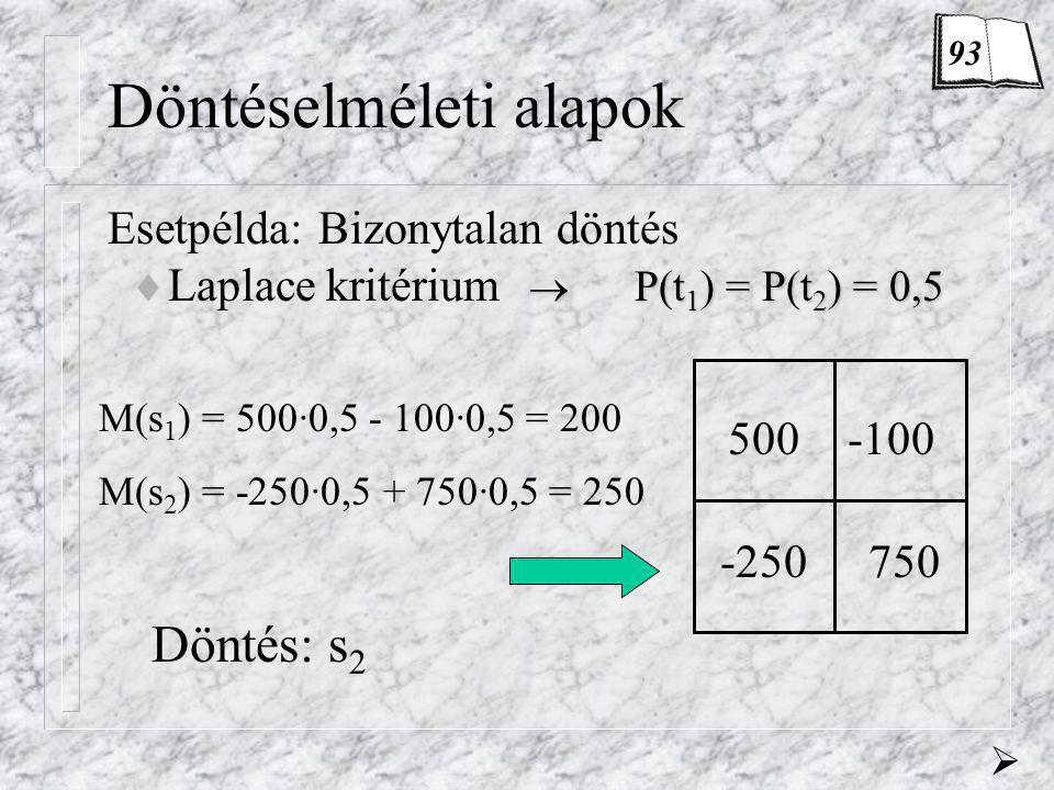Döntéselméleti alapok Esetpélda:Bizonytalan döntés  P(t 1 ) = P(t 2 ) = 0,5  Laplace kritérium  P(t 1 ) = P(t 2 ) = 0,5 500-100 -250750 M(s 1 ) = 5