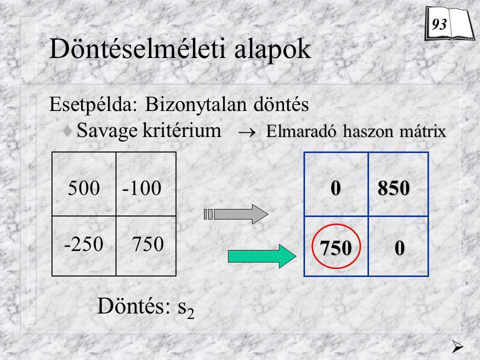 Döntéselméleti alapok Esetpélda:Bizonytalan döntés  Elmaradó haszon mátrix  Savage kritérium  Elmaradó haszon mátrix 500-100 -250750 0850 7500 Dönt