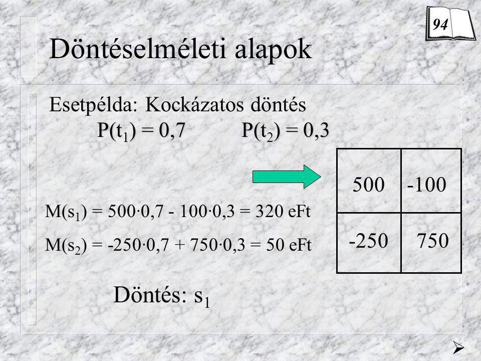 Döntéselméleti alapok Esetpélda:Kockázatos döntés P(t 1 ) = 0,7P(t 2 ) = 0,3 M(s 1 ) = 500·0,7 - 100·0,3 = 320 eFt M(s 2 ) = -250·0,7 + 750·0,3 = 50 e