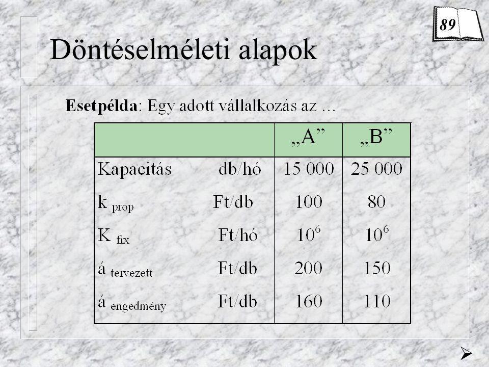 Döntéselméleti alapok n Döntés fogalma n Döntéshozó n Cselekvési változatok (s i ) n Tényállapotok (t j ) – tényállapotok valószínűségeloszlása P(t j ) n Eredmények (o ij )  89-90