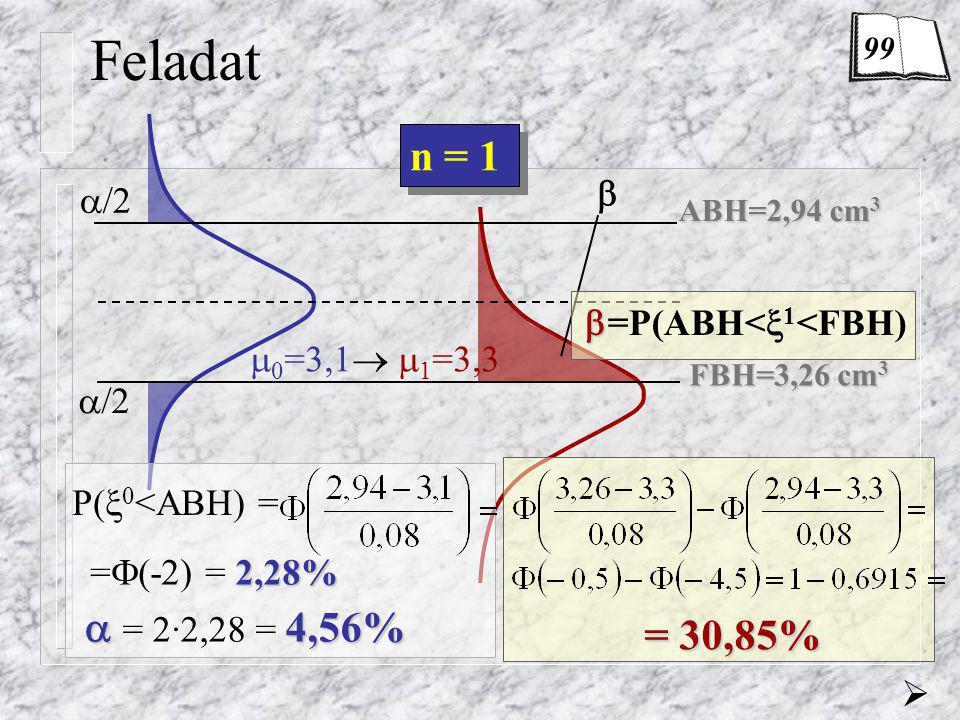 ABH=2,94 cm 3 FBH=3,26 cm 3  /2   Feladat P(  0 <ABH) = n = 1  0 =3,1   1 =3,3 = 30,85% 2,28% =  (-2) = 2,28%  4,56%  = 2·2,28 = 4,56%   =